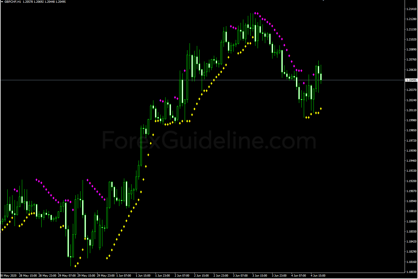 parabolic sar color with alert
