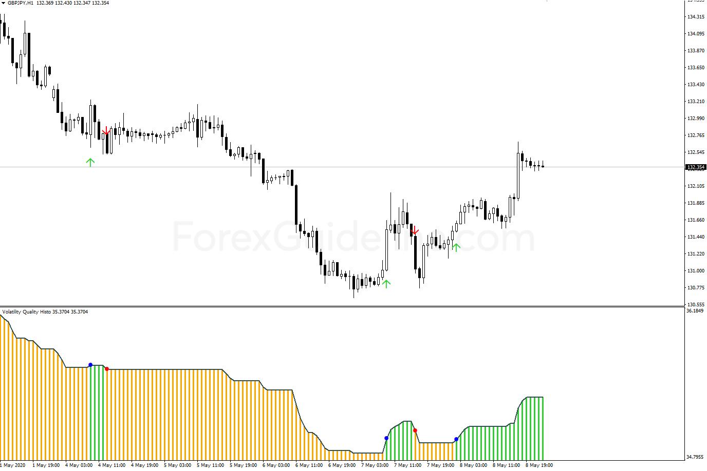 volatility quality histo