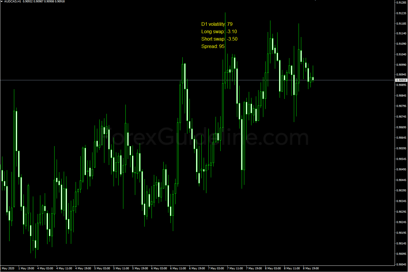 daily volatility