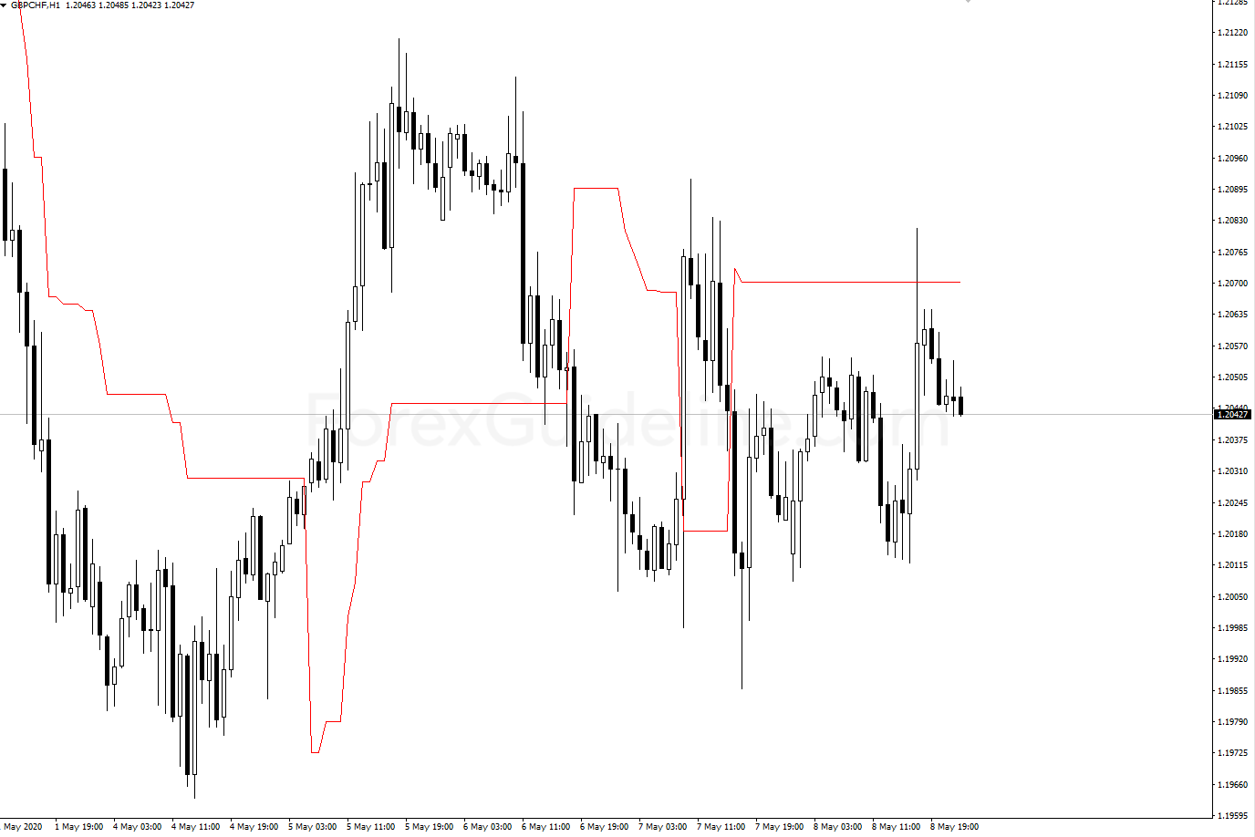 volatility pivot