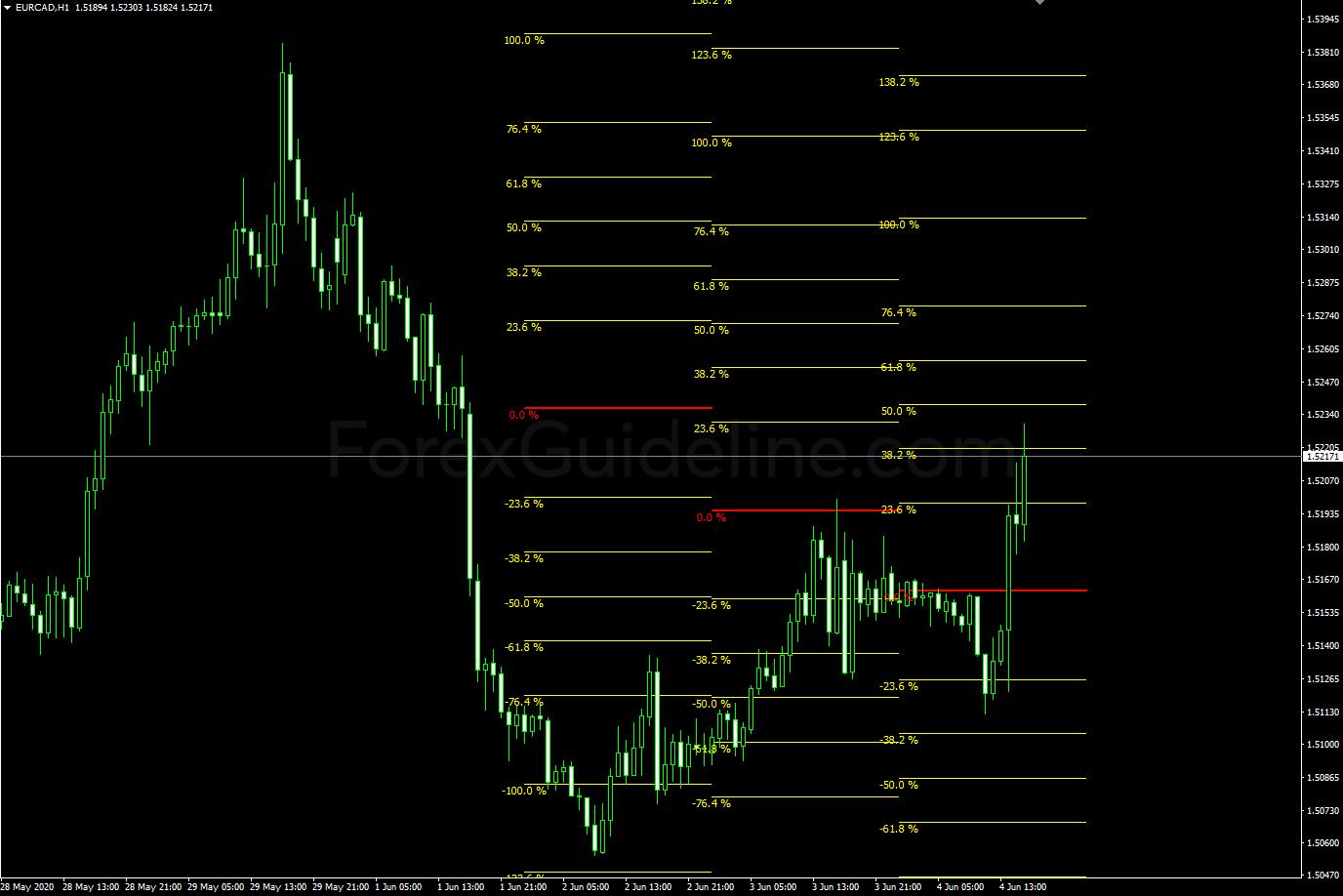 fibonacci average