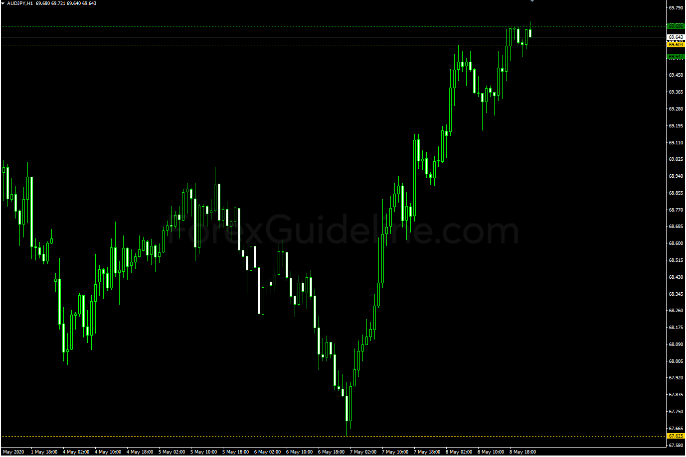 fractal support and resistance
