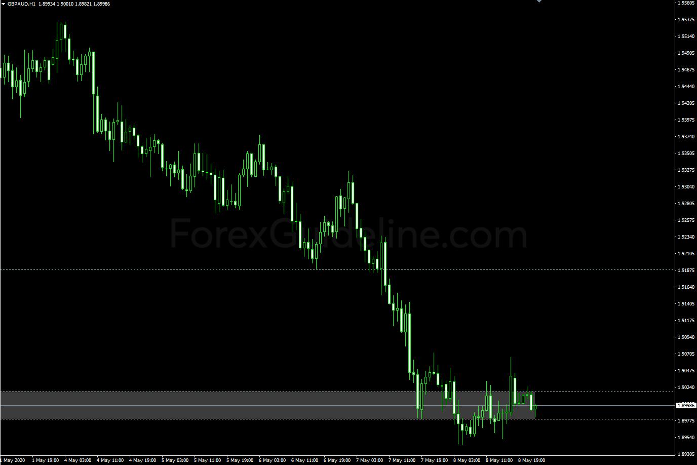 volatility line