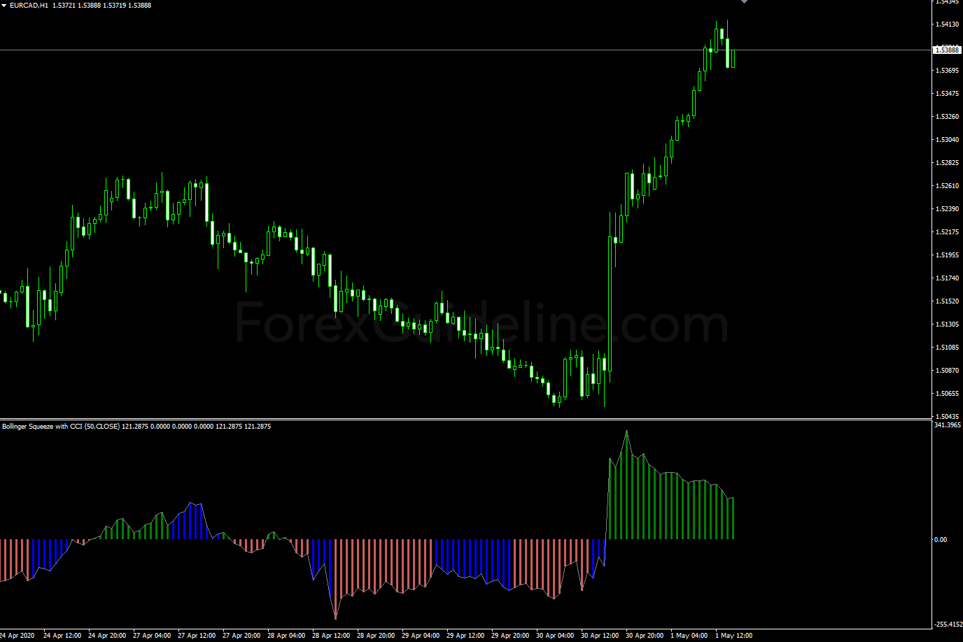 bollinger squeeze with cci