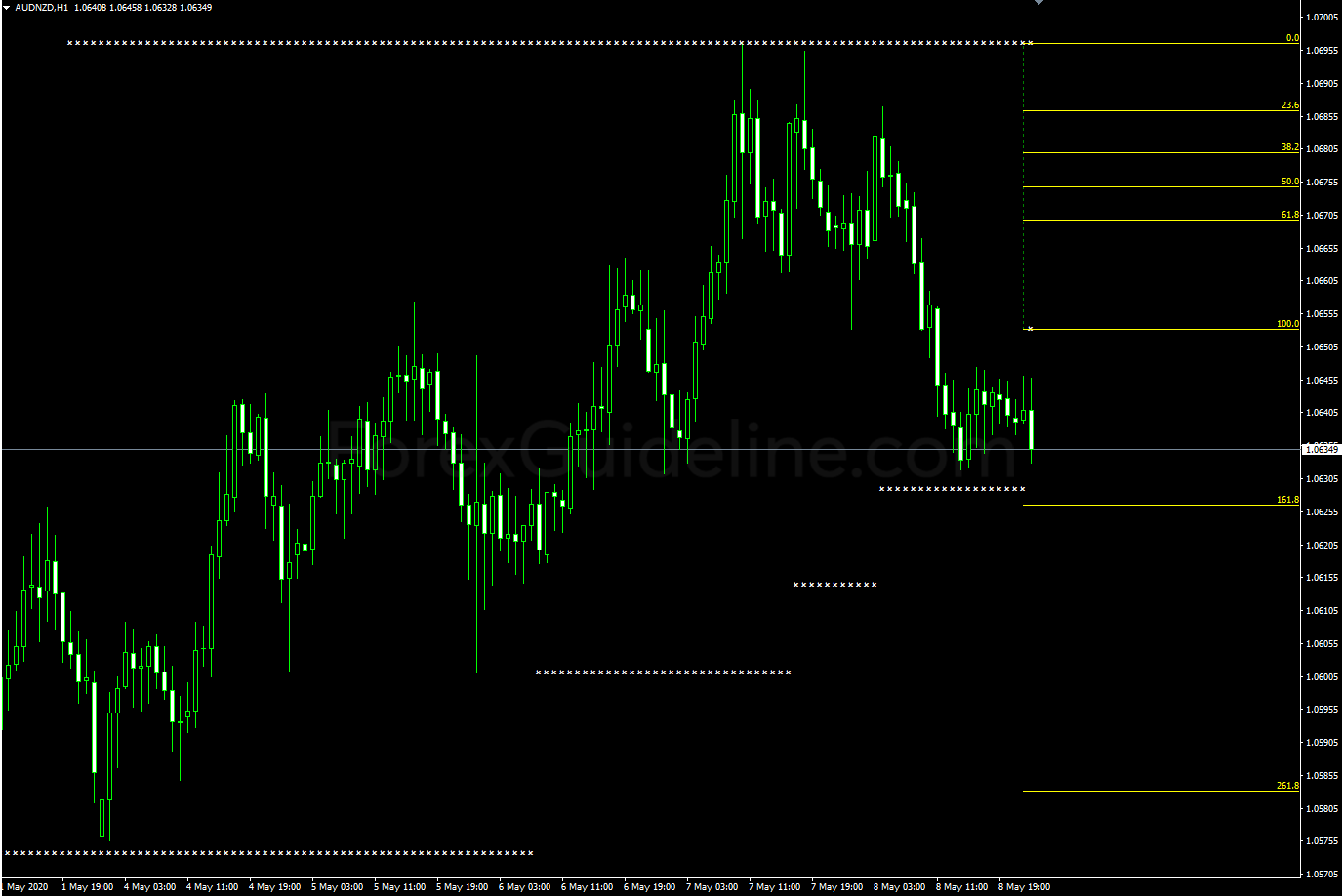 fpm support and resistance