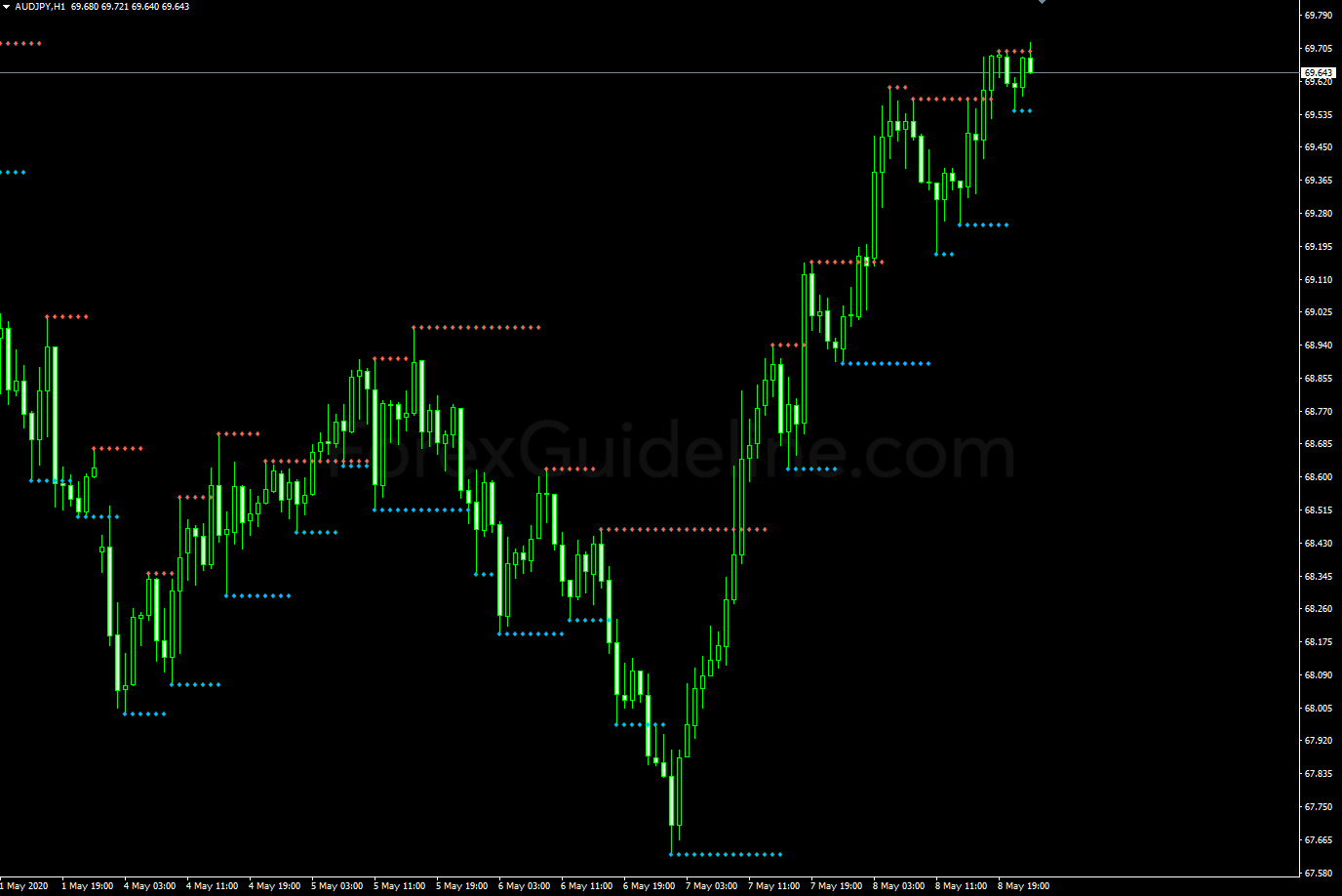 fractals support and resistance