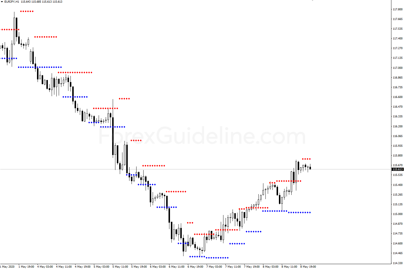 support resistance levels