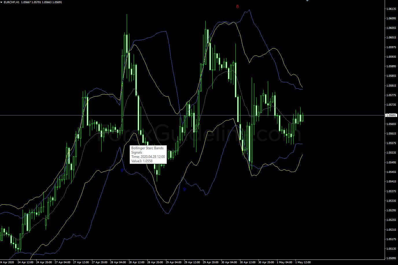 bollinger starc bands signals